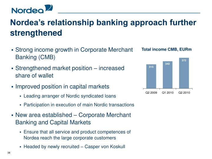 Nordea's relationship banking approach further strengthened