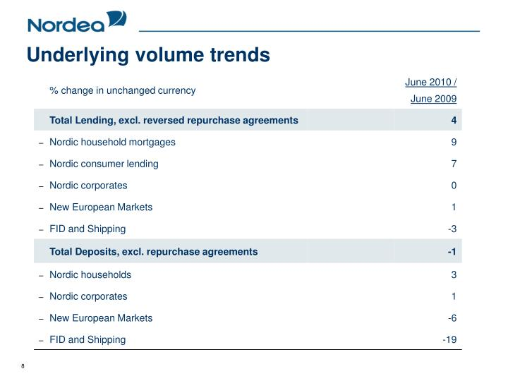 Underlying volume trends