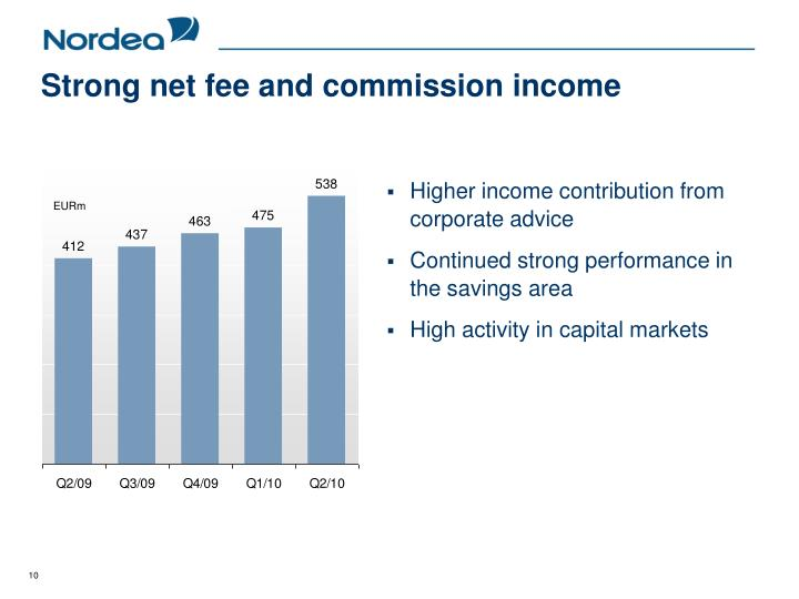 Strong net fee and commission income