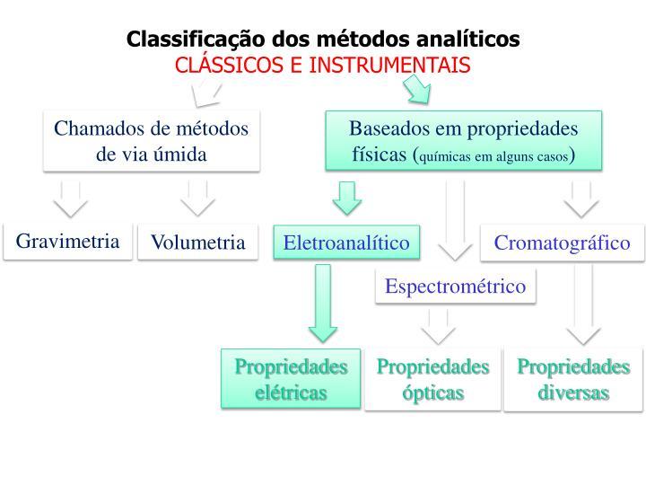 Baseados em propriedades físicas (