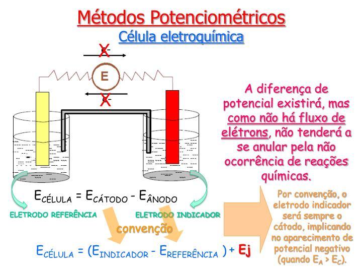 Por convenção, o eletrodo indicador será sempre o cátodo, implicando no aparecimento de potencial negativo (quando E