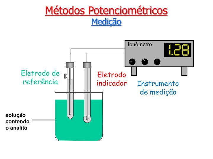 ionômetro