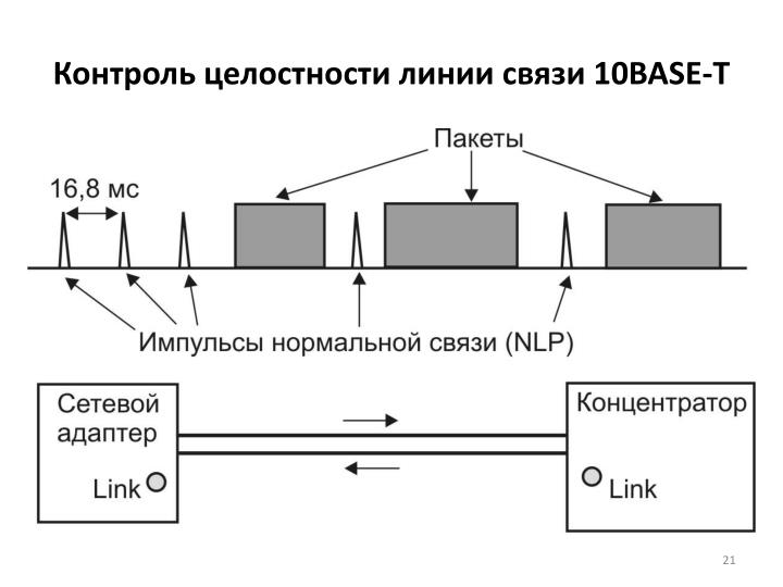 Контроль целостности линии связи 10