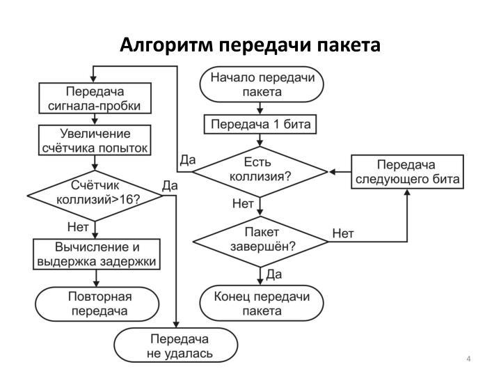 Алгоритм передачи пакета