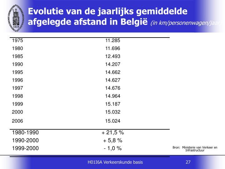 Evolutie van de jaarlijks gemiddelde afgelegde afstand in België