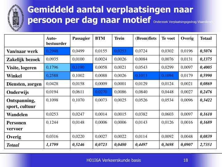 Gemiddeld aantal verplaatsingen naar persoon per dag naar motief