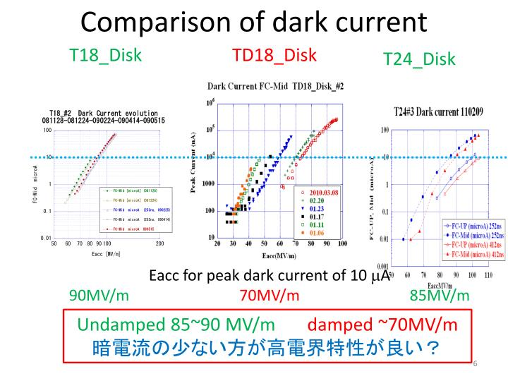Comparison of dark current