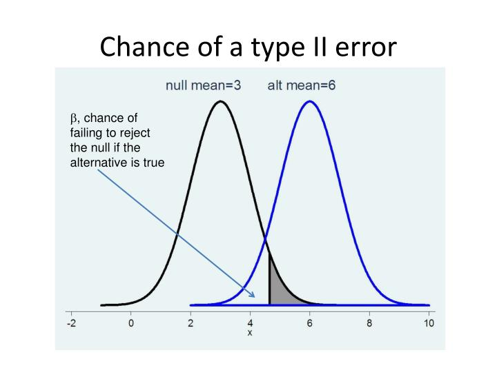 Chance of a type II error