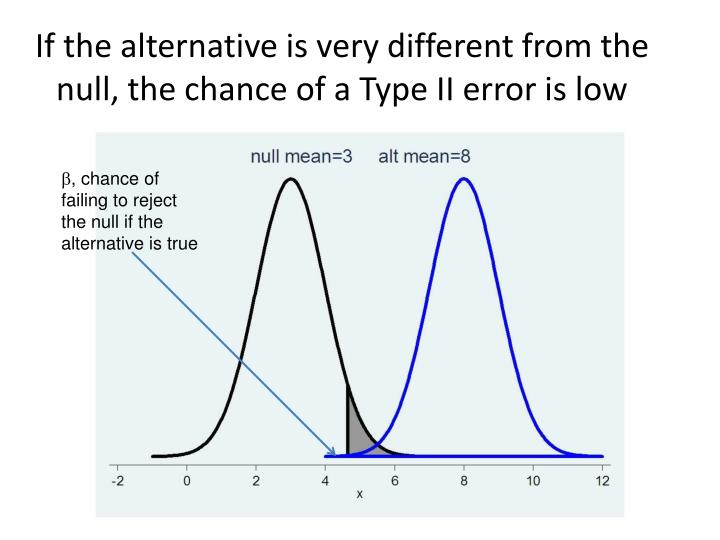 If the alternative is very different from the null, the chance of a Type II error is low