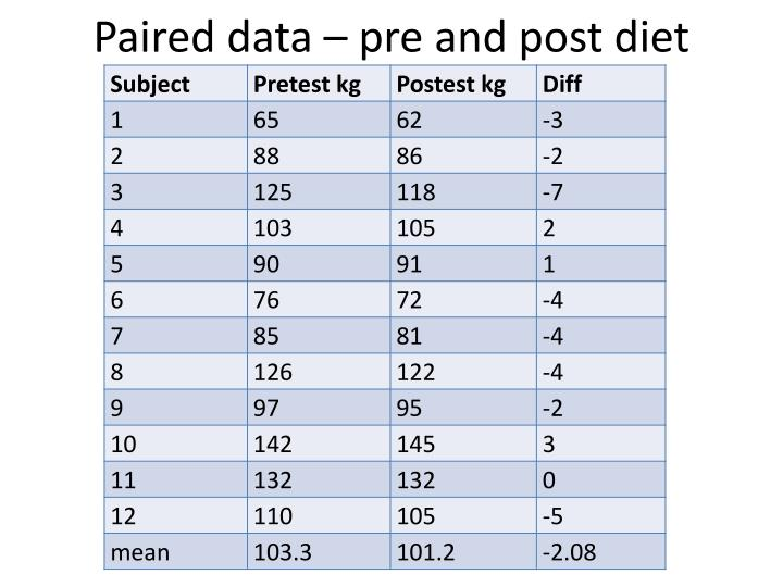 Paired data – pre and post diet