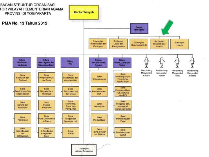 PMA No. 13 Tahun 2012