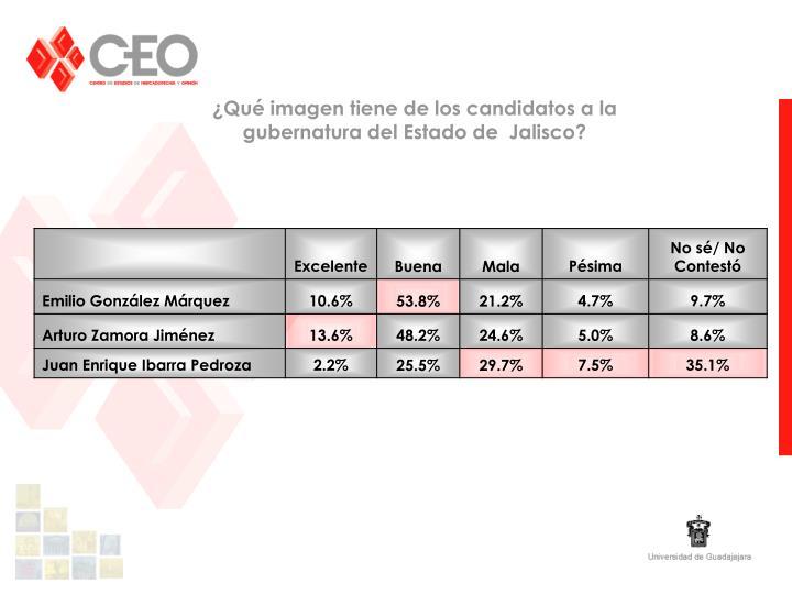 ¿Qué imagen tiene de los candidatos a la gubernatura del Estado de  Jalisco?