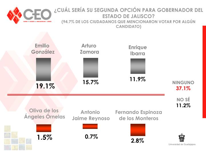 ¿CUÁL SERÍA SU SEGUNDA OPCIÓN PARA GOBERNADOR DEL ESTADO DE JALISCO?