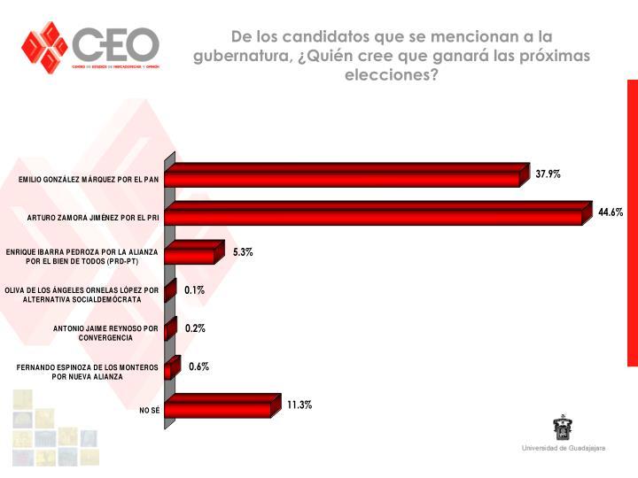 De los candidatos que se mencionan a la gubernatura, ¿Quién cree que ganará las próximas elecciones?