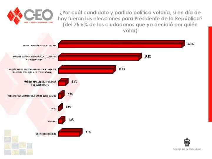 ¿Por cuál candidato y partido político votaría, si en día de hoy fueran las elecciones para Presidente de la República?