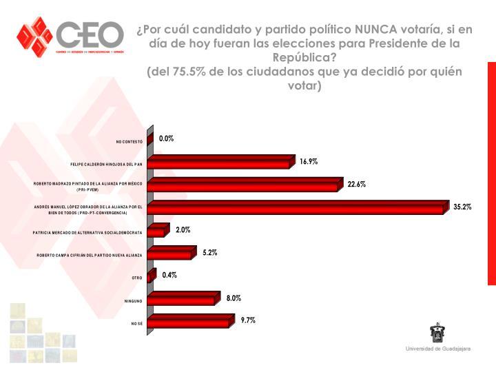 ¿Por cuál candidato y partido político NUNCA votaría, si en día de hoy fueran las elecciones para Presidente de la República?