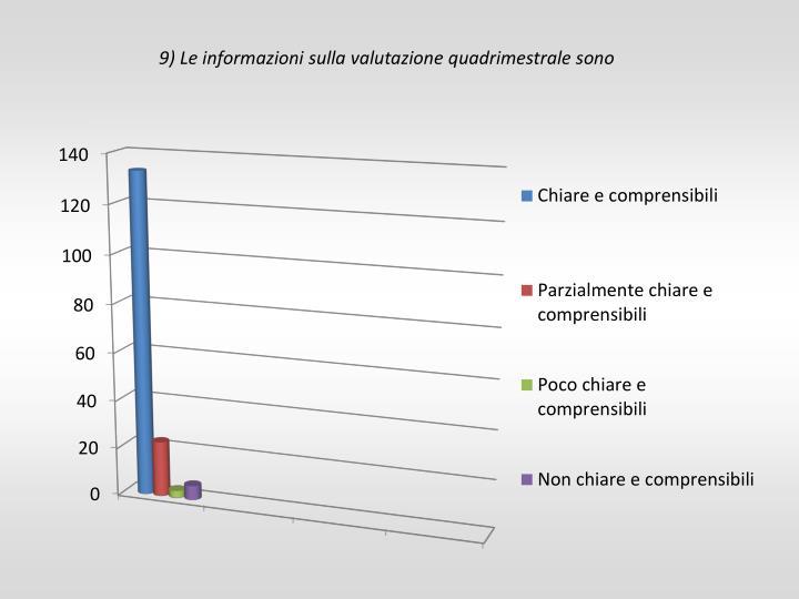 9) Le informazioni sulla valutazione quadrimestrale sono