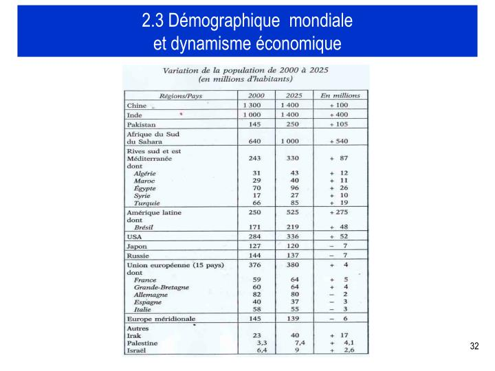 2.3 Démographique  mondiale