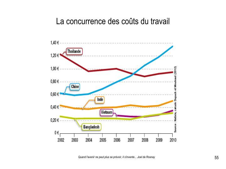 La concurrence des coûts du travail