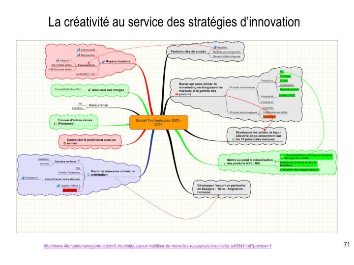 La créativité au service des stratégies d'innovation