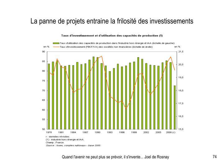 La panne de projets entraine la frilosité des investissements