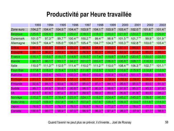 Productivité par Heure travaillée