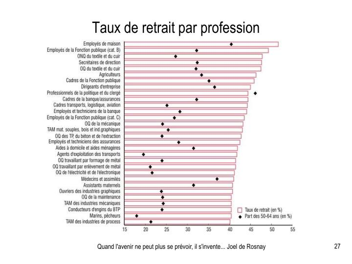 Taux de retrait par profession