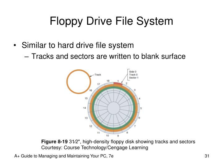 Floppy Drive File System