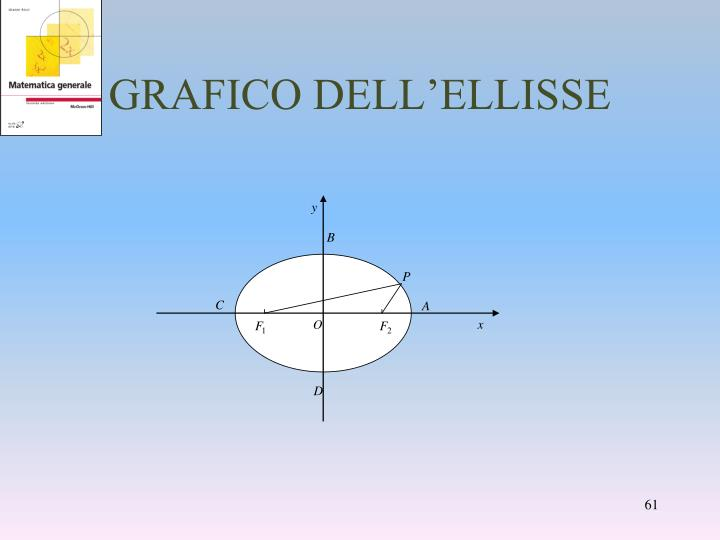 GRAFICO DELL'ELLISSE
