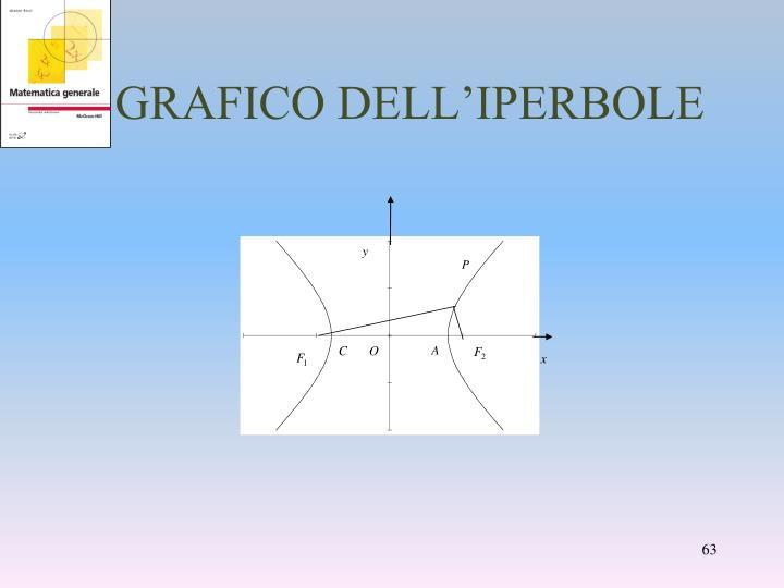 GRAFICO DELL'IPERBOLE