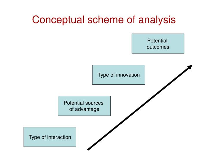 Conceptual scheme of analysis