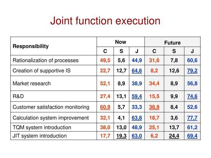Joint function execution