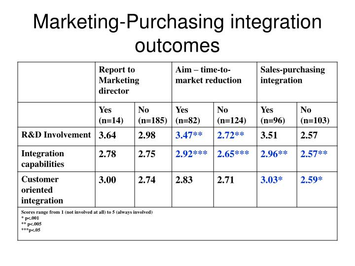 Marketing-Purchasing integration outcomes