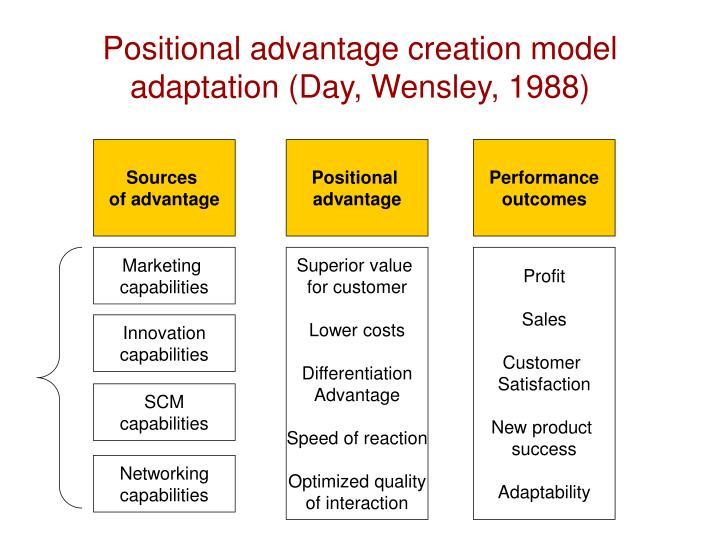 Positional advantage creation model adaptation (Day, Wensley, 1988)