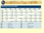 bloomberg kursy walut 27 x 2009