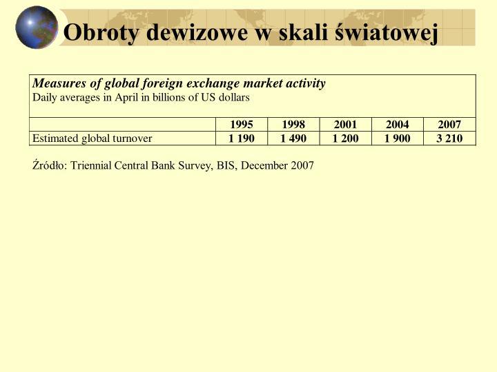 Obroty dewizowe w skali światowej