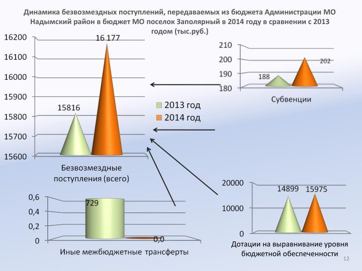 ,              2014     2013  (..)