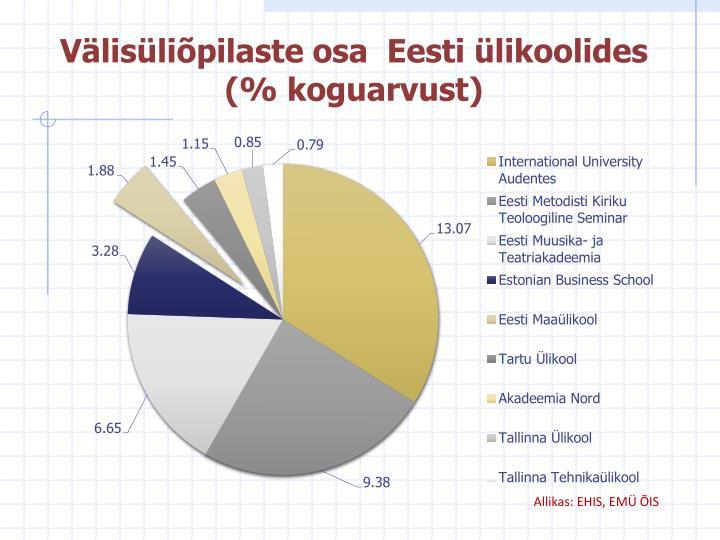 Välisüliõpilaste osa  Eesti ülikoolides (% koguarvust)