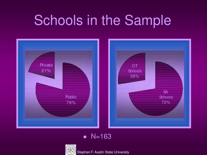 Schools in the Sample