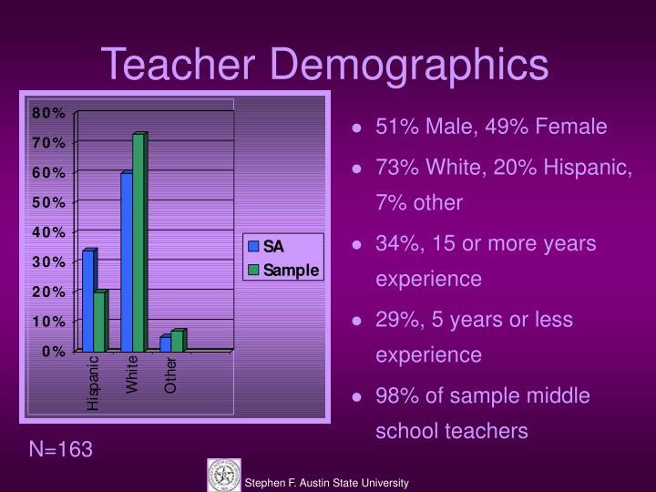 Teacher Demographics