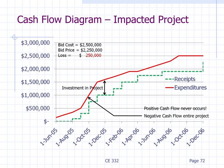 Cash Flow Diagram – Impacted Project