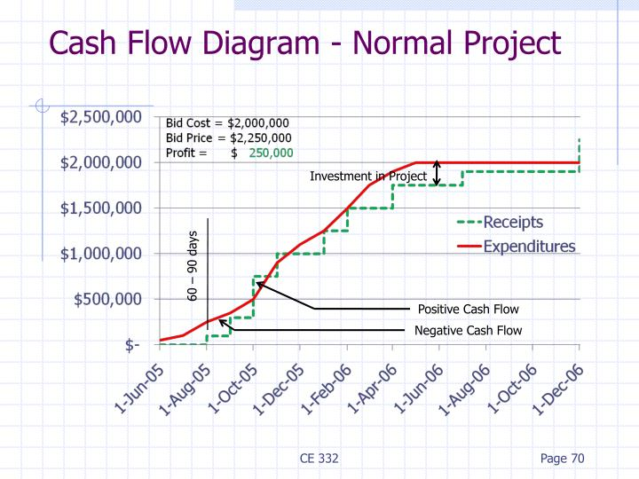 Cash Flow Diagram - Normal Project