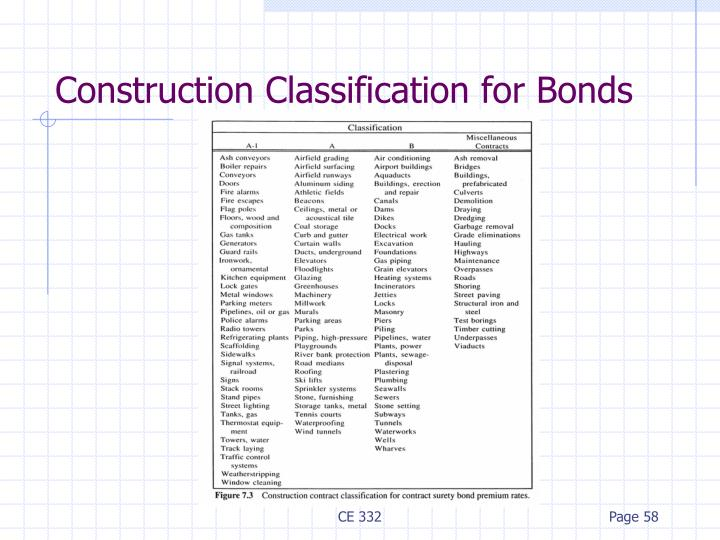 Construction Classification for Bonds