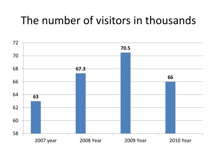 The number of visitors in thousands