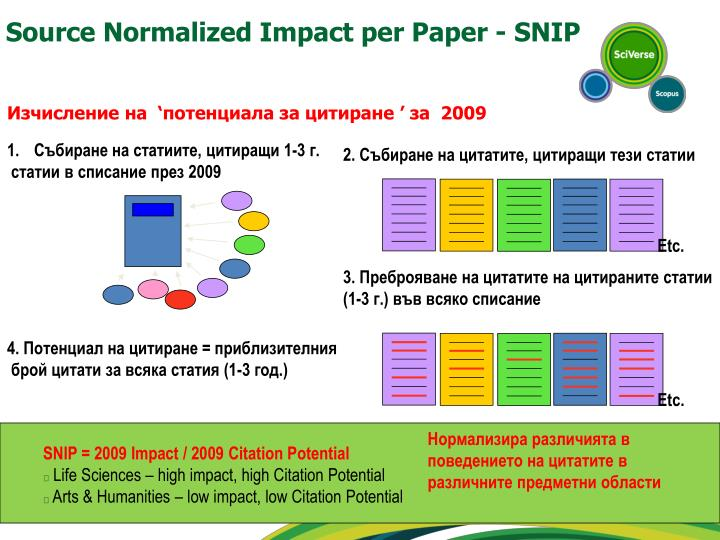 Source Normalized Impact per Paper - SNIP