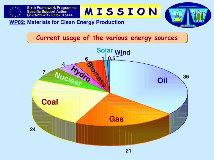 Current usage of the various energy sources
