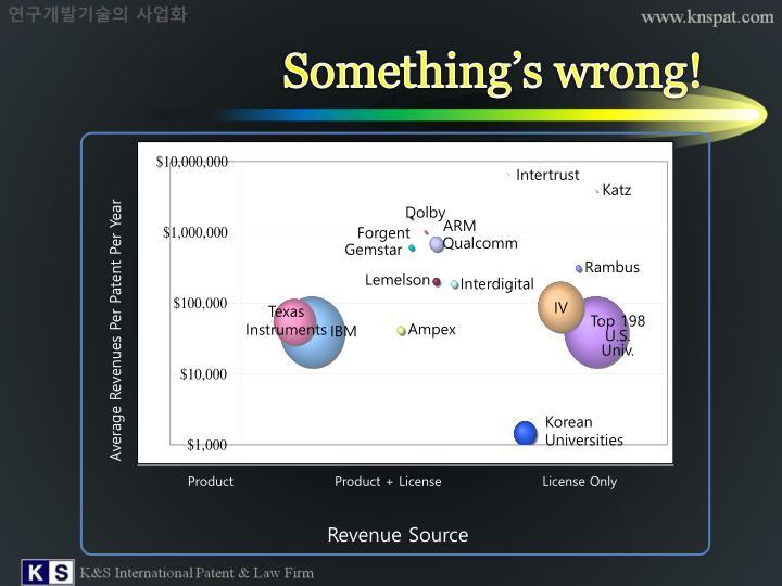 연구개발기술의 사업화