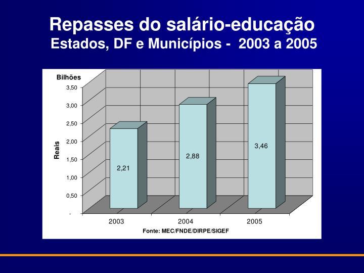 Repasses do salário-educação