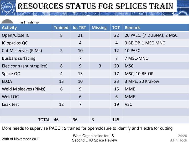 Resources status for splices train