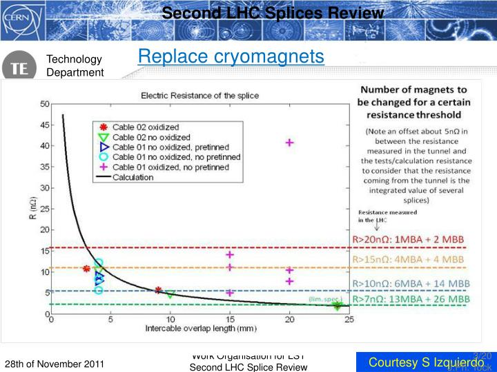 Second LHC Splices Review